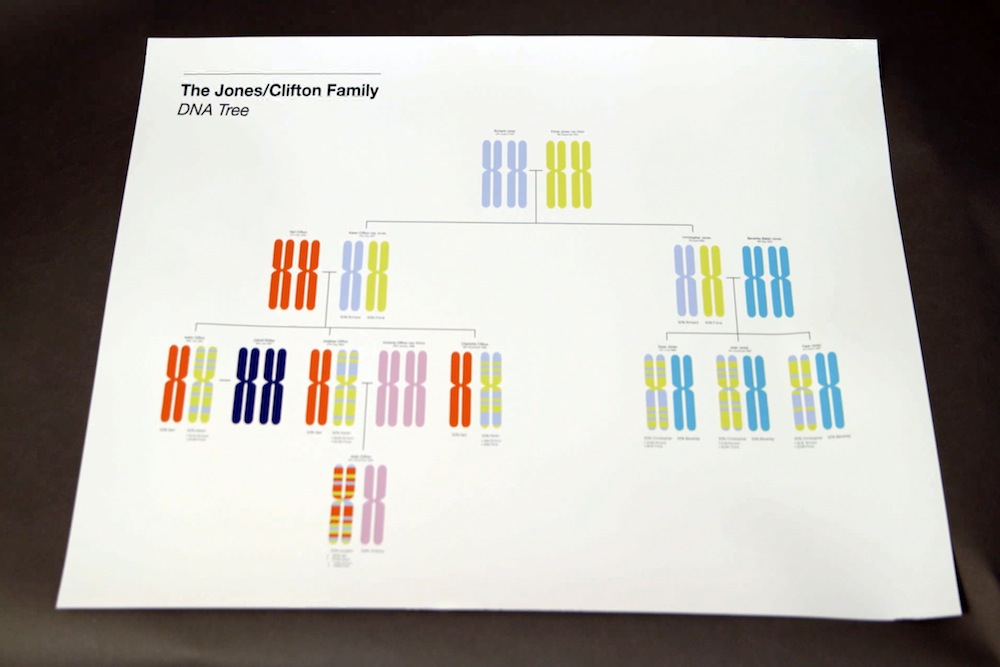 DNA_family_tree
